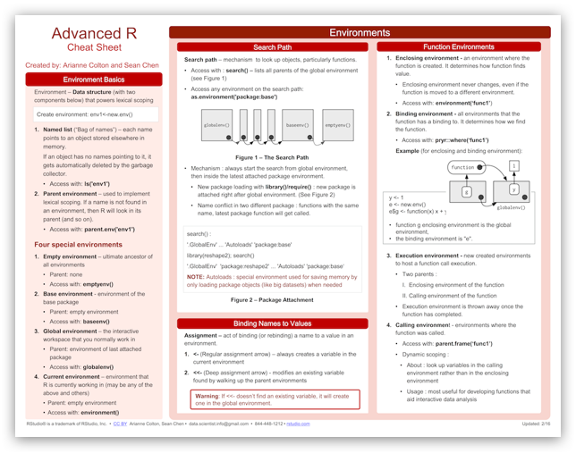 Data Science Free | Cheat Sheets